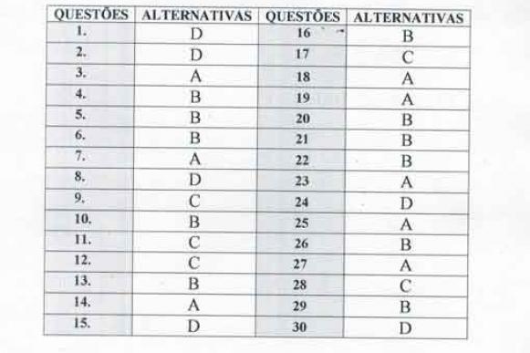 Gabarito da Prova de conhecimentos referente a escolha dos novos conselheiros tutelares de José de Freitas